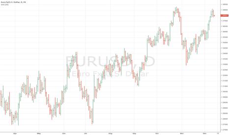 EURUSD: EURUSD Could be Topping
