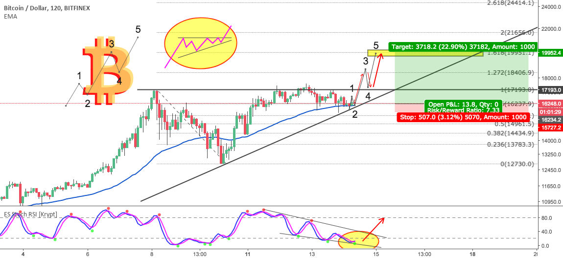 BITCOIN Long Position, Ascending Triangle