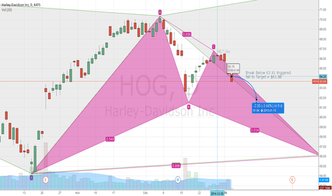 HOG: Continued Bearish Action in HOG