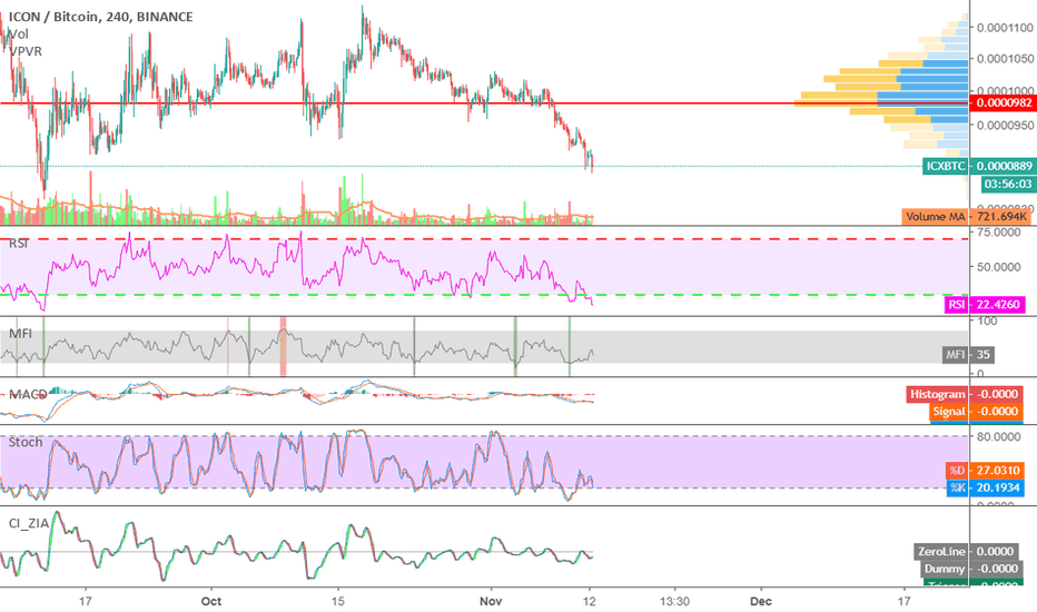 ICXBTC: ICXBTC ICX ICON ALL SET TO GIVE GOOD PROFIT IN SHORT TERM