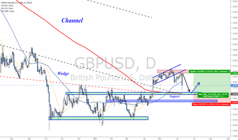 GBPUSD: What's next for the Cable?