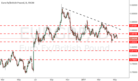 EURGBP: EURGBP : Sell set up will happen soon