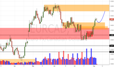 EURCAD: EUR/CAD Daily Update (4/8/17)