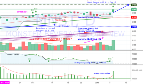 MNST: MNST Further Buy: Strong breakout