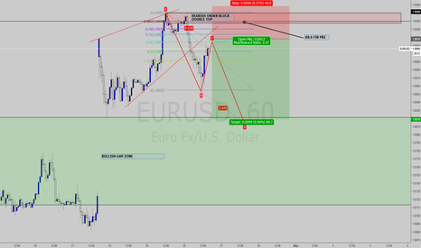 EURUSD: EURUSD ABCD Projection version2