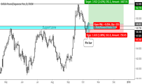 GBPJPY: Pin bar rejecting support zone