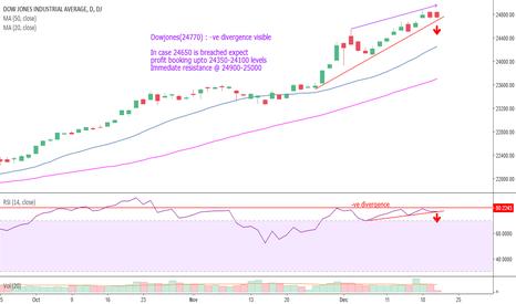 DJI: Dowjones(24770) : -ve divergence visible caution