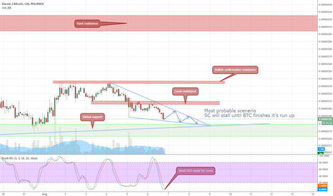 SCBTC: $SC Support/Resistances - Fundamentally the winner