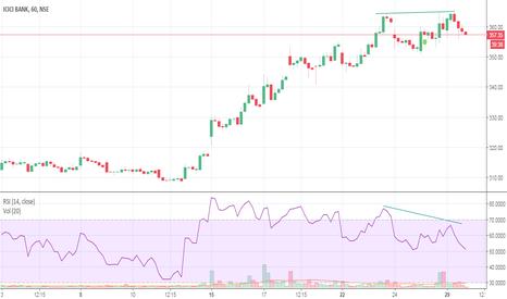 ICICIBANK: ICICI BANK DOUBLE TOP