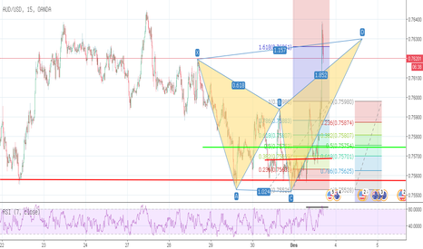 AUDUSD: AUDUSD -Skenario Buy Sudah Berjalan & Looking For Bearish