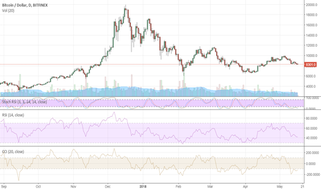 BTCUSD: Bitcoin may lose $8,000