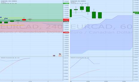 EURCAD: EUR/CAD Long Set Up
