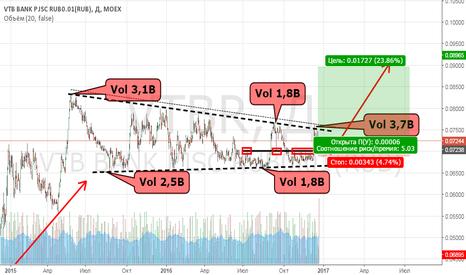 VTBR: ВТБ, есть перспективы для покупок.