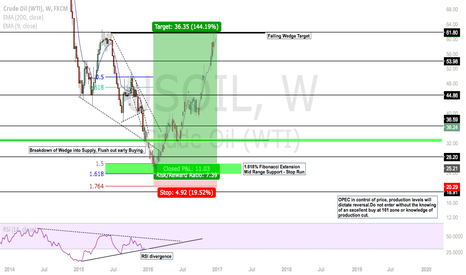 USOIL: Long Term Oil Outlook