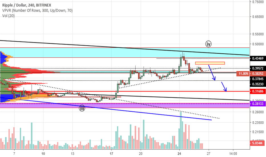 XRPUSD: XRP. I expect a fall of $ 0.315. A possible extension to $ 0.28