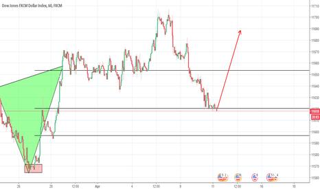 USDOLLAR: .2618 on the dollar index