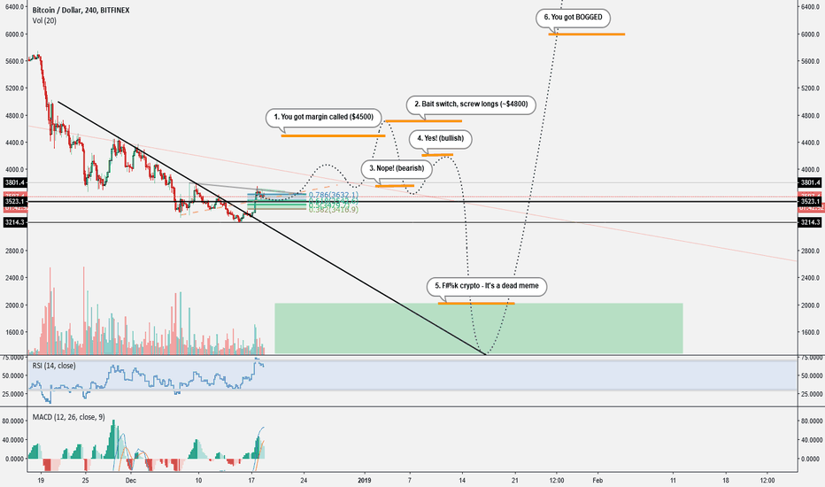 BTCUSD: You will clearly get BOGGED in this market