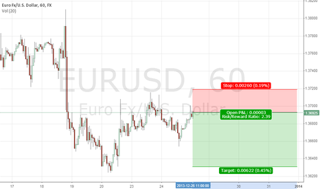 EURUSD: short euro, good reward/risk ratio