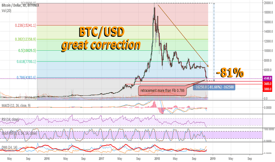 BTCUSD: Fear and psychology of the Bitcoin market