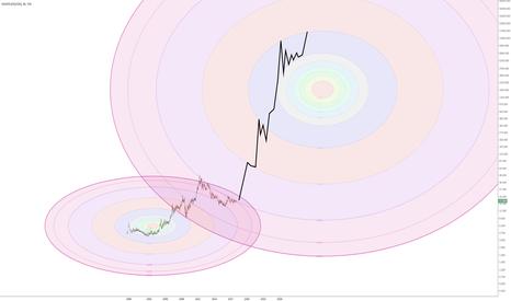 SILVER: SILVER - $15'000 year 2030?