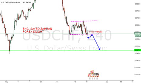 USDCHF: next move for usd/chf