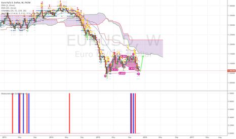 EURUSD: WEEKLY EURUSD BAT