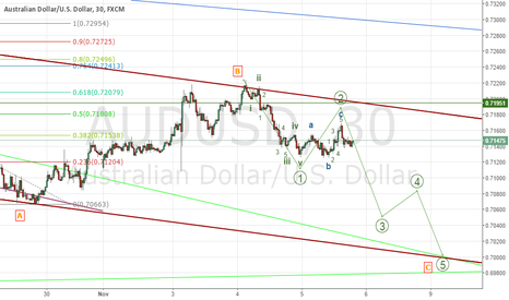 AUDUSD: short to complete the complex correction and to target 0.7