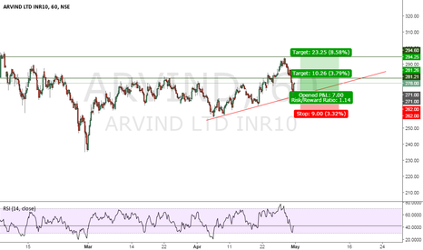 ARVIND: ARVIND LONG TRADE SETUP