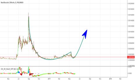 NAUTBTC: NAUT - Buy now - Moon
