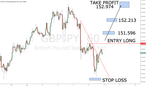 GBPJPY: GBPJPY 1H CHART