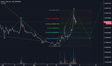 XVGBTC: Vertical impulse -> deep correction
