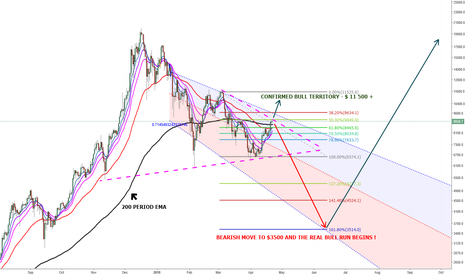 BTCUSD: LET'S KEEP IT SIMPLE AND STOP TALKING BULL !!