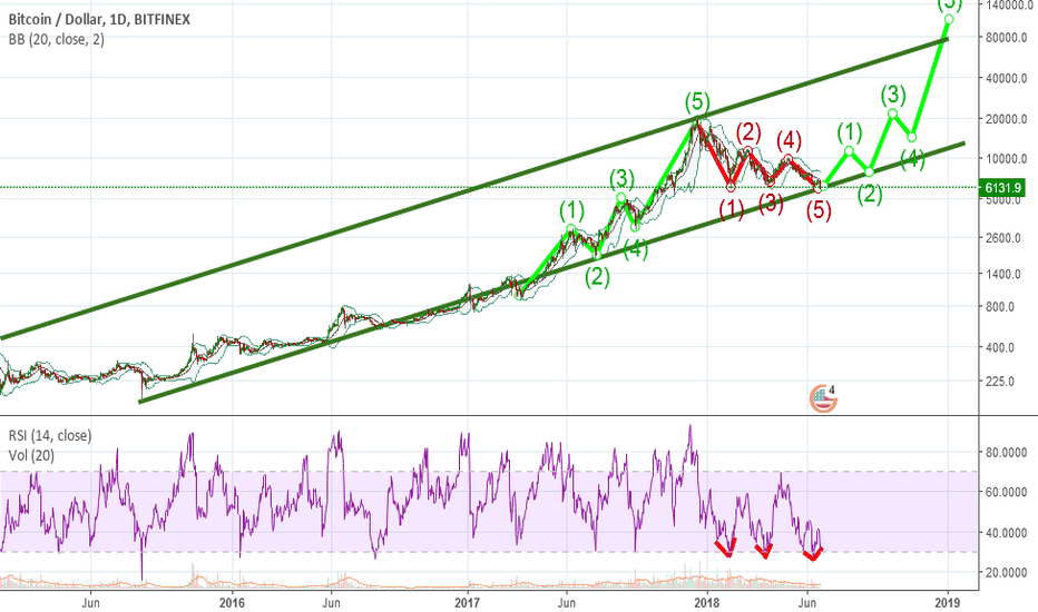 BTCUSD: IF BTC bounce from 5k8 then we will reverse for new Bull run as.