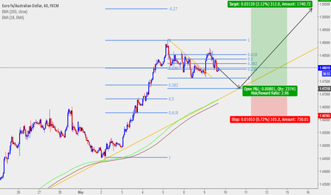 EURAUD: Long Idea, Bounce off Trendline