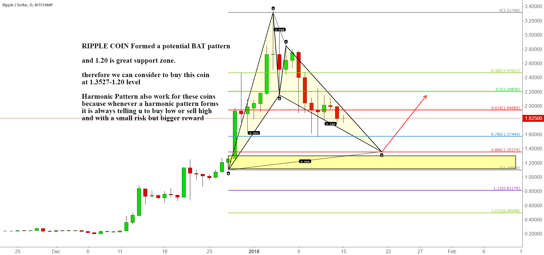 RIPPLE COIN Formed a potential BAT pattern