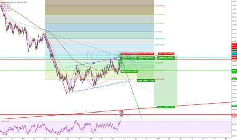NZDUSD: NZDUSD downside opportunity