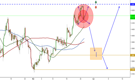 GBPUSD: GBPUSD Going higher? If you buy or sell you're right!