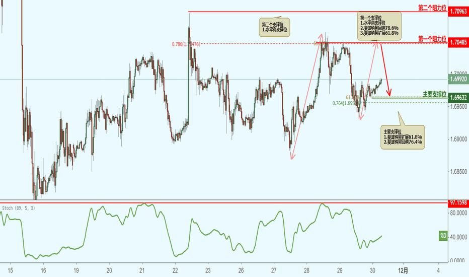 GBPCAD: GBPCAD 英镑兑加元(30分钟图)-接近阻力位,下跌!
