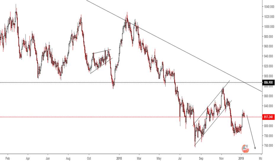 XPTUSD: PLATINUM (XPT/USD)