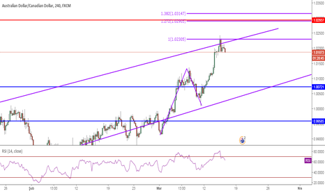 AUDCAD: AUDCAD, AB=CD, 4H, Sell