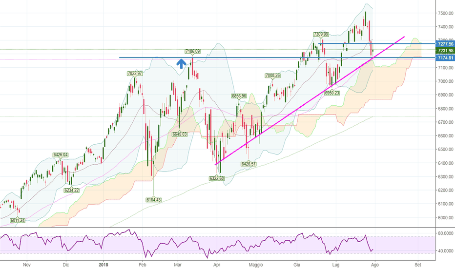 NDX: NASDAQ100: the trend is your friend!