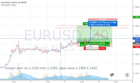 EURUSD: Скоро вынесут все шорты с Евро-Доллара .