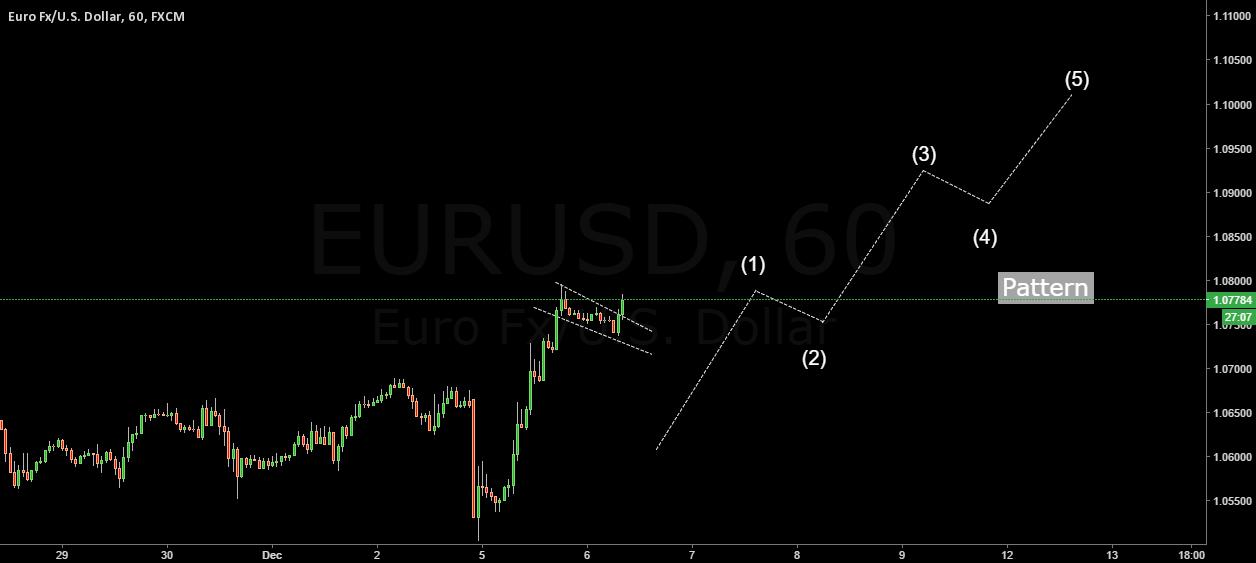 EURUSD Long Pattern 12345