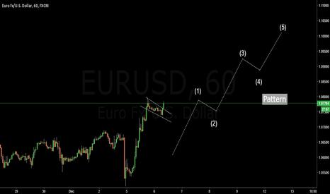 EURUSD: EURUSD Long Pattern 12345