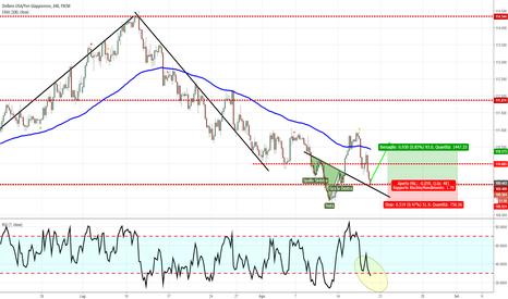 USDJPY: USD/JPY - Possibile risalita nel breve periodo