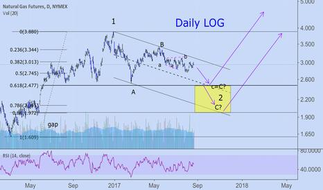 NG1!: Natural Gas. Short term short.Long term long