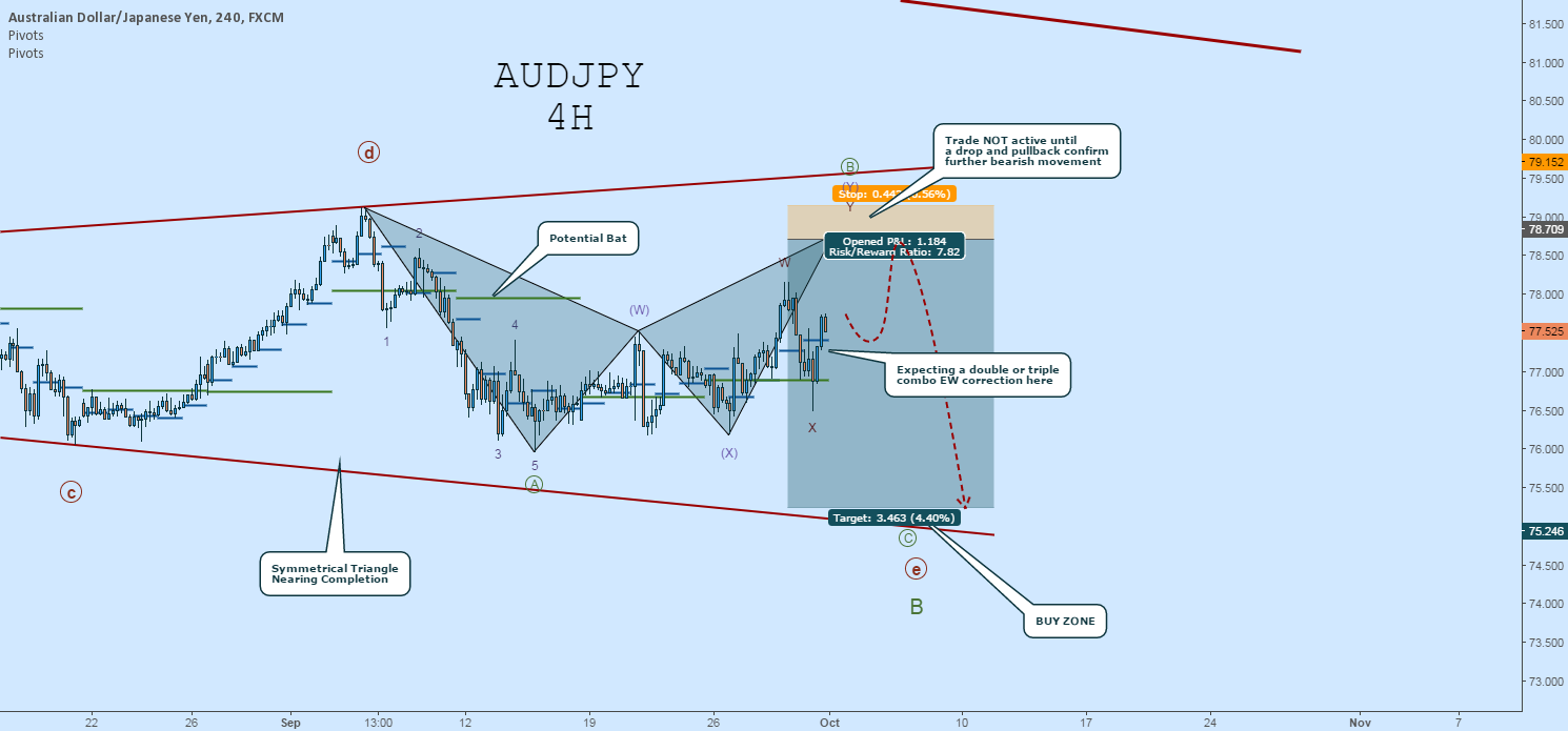 AUDJPY Wave Count:  Upcoming Rally Toward Bat Completion