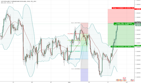 USDCAD: short trade in USDCAD