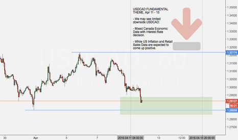 USDCAD: Setup: USDCAD hovers support area.