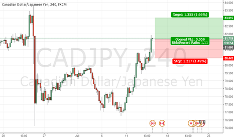 CADJPY: Another Simple Trade But Effective!!